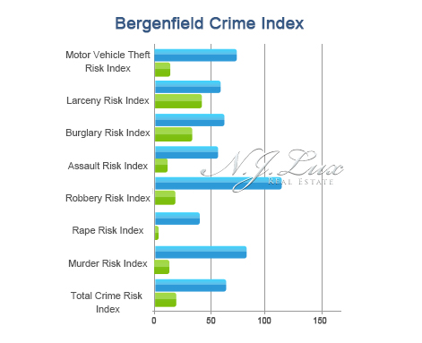 Bergenfield Crime Index