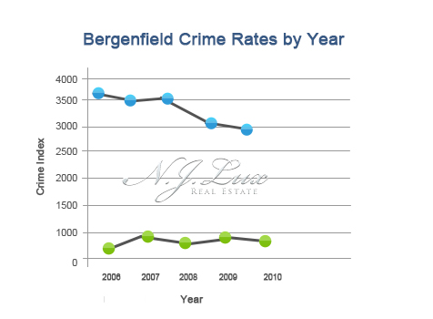 Bergenfield Crime Rates
