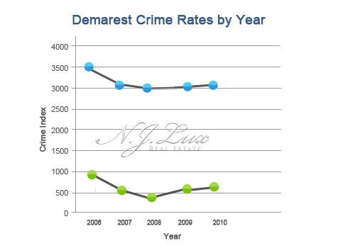 Demarest Crime Rates
