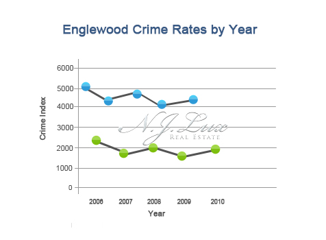 Englewood Crime Rates