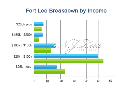 Fort Lee Breakdown