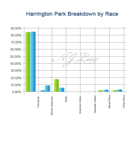 Harrington park Breakdown