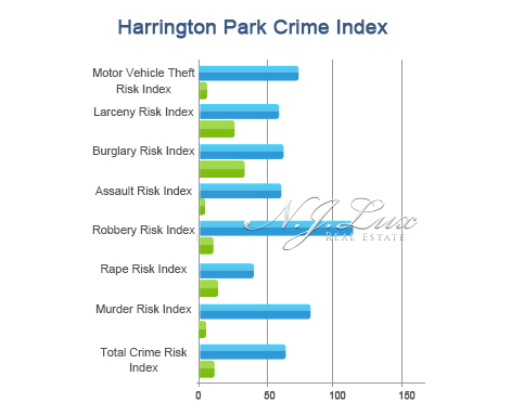 Harrington Park Crime Index