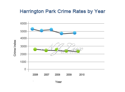 Harrington Park Crime Rates