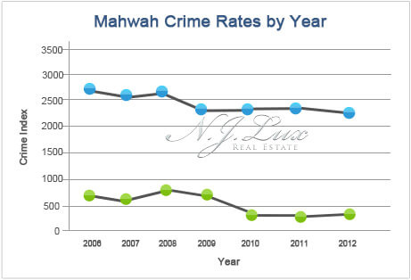 Mahwah Crime Rates