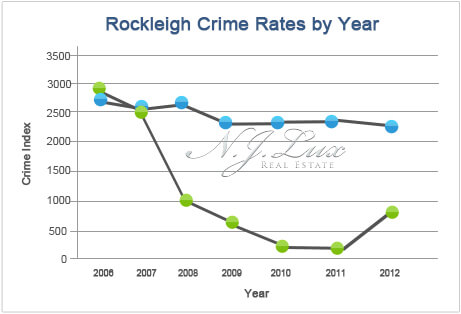 Rockleigh Crime Rates
