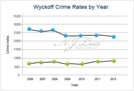 Wyckoff Crime Rates