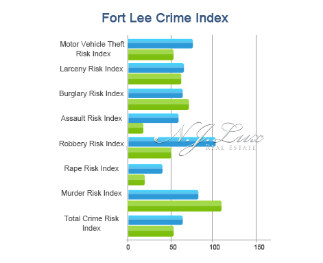 Fort Lee Crime Index