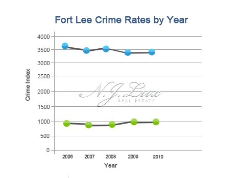 Fort Lee Crime Rates