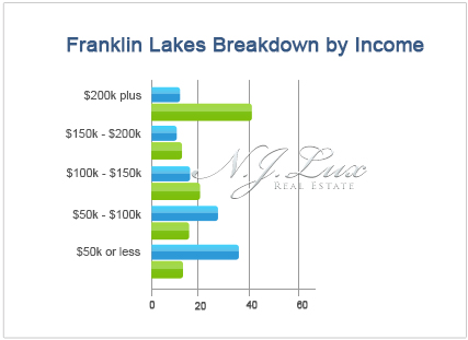 Franklin Lakes Breakdown