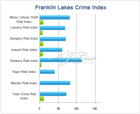 Franklin Lakes Crime Index
