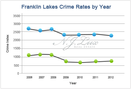 Franklin Lakes Crime Rates