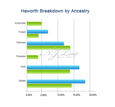 Haworth Breakdown