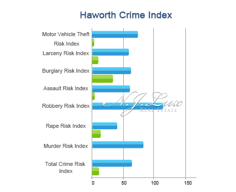 Haworth Crime Index