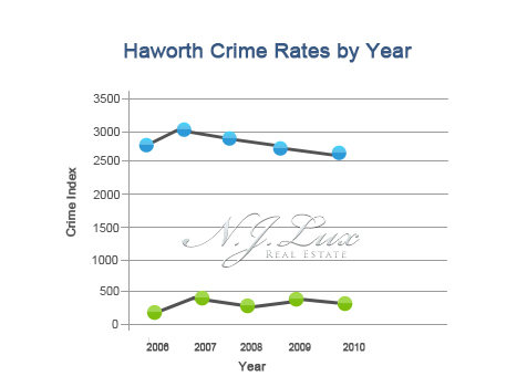 Haworth Crime Rates
