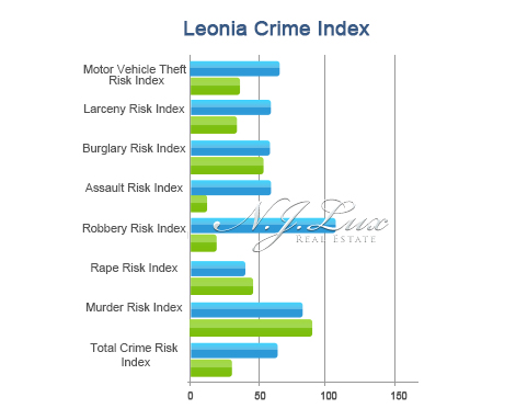 Leonia Crime Index