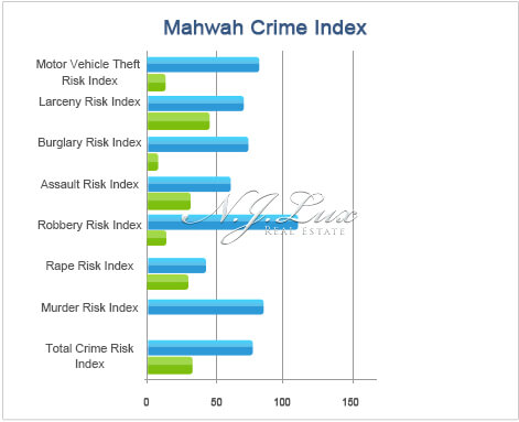 Mahwah Crime Index