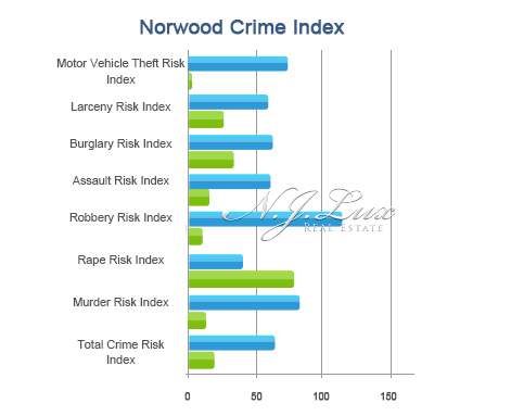Norwood Crime Index