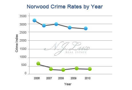 Norwood crime Rates