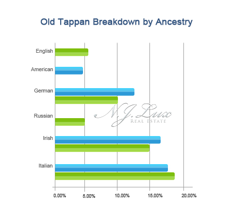 Old Tappan Breakdown