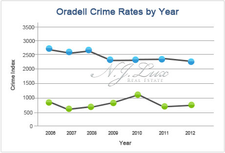 Oradell Crime Rates