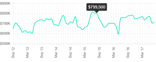 Ridgewood median sales prices