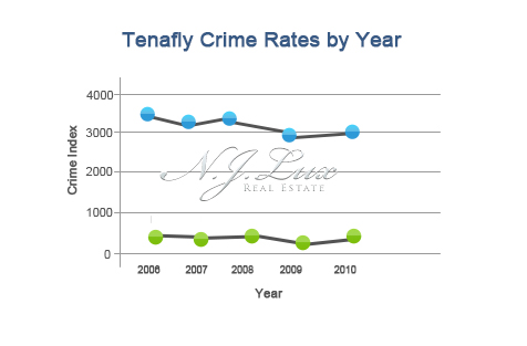 Tenafly Crime Rates