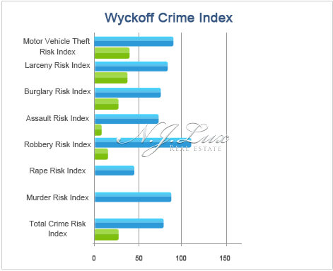 Wyckoff Crime Index